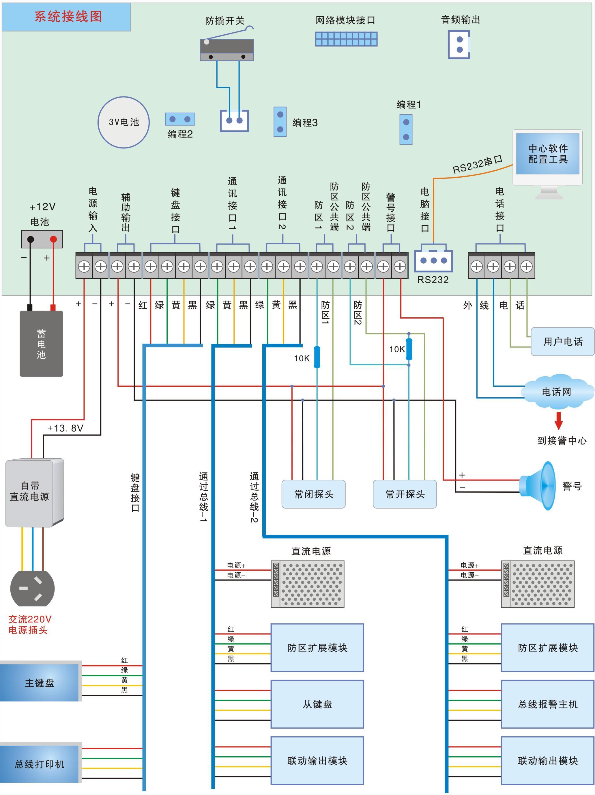 0)通讯主机接线端口说明系统接线图